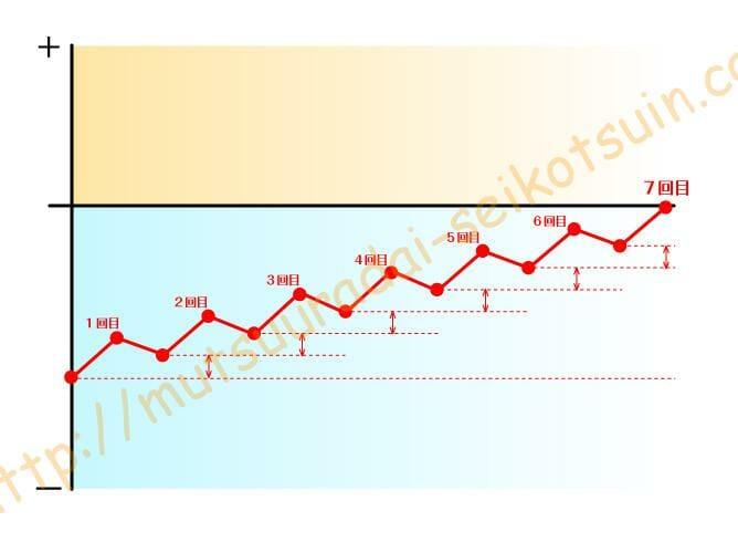 治療開始7回までのグラフ